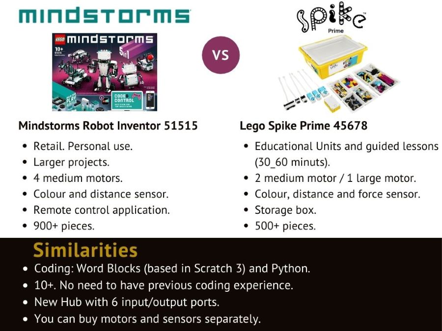 Lego Robotics Kits: differences and similarities between Lego Mindstorms Robot Inventor and Lego Spike Prime